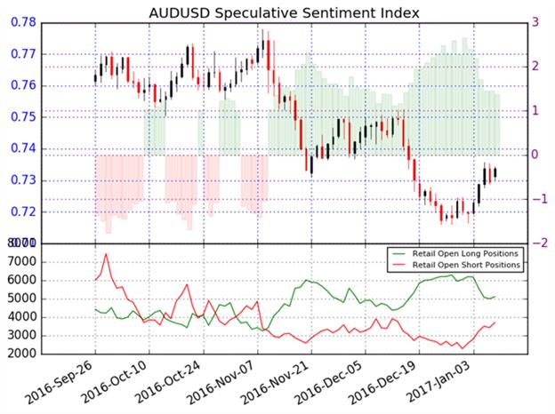 AUD/USD ohne klare Perspektive