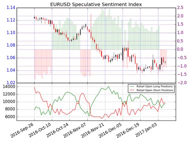 EUR/USD mit bullischen Ambitionen