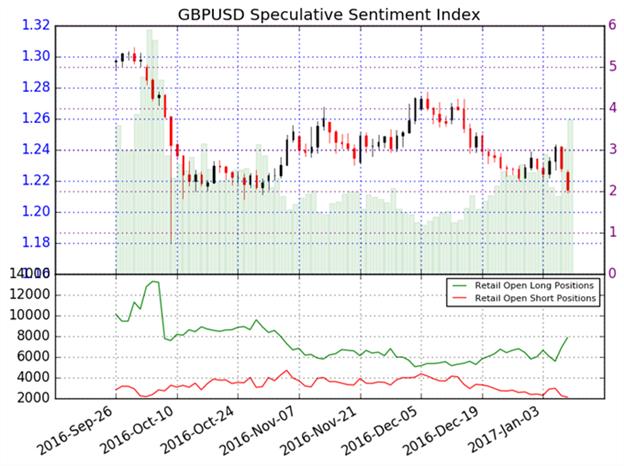 GBP/USD weiterhin im Bären-Modus