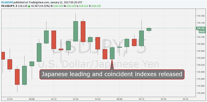 Trump-Focused Yen Shrugs at Punchy Leading Index