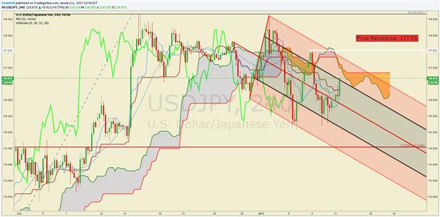 Technische Analyse USD/JPY: Pullback in absteigendem Kanal reicht nicht