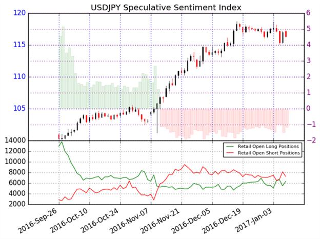 USD/JPY mit unklaren Aussichten