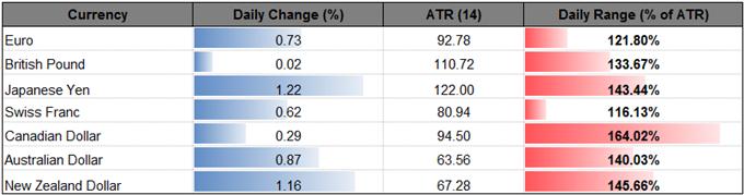 GBP/USD 'Flash Crash' Range in Play Ahead of U.K. CPI