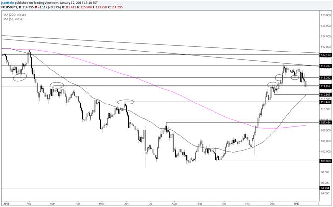 USD/JPY Mid-114.00s Break is Important