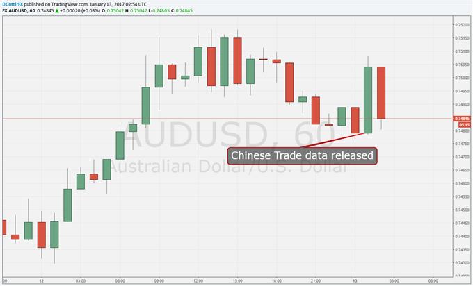 Australian Dollar Holds Up Despite China Exports Miss