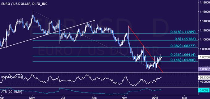 Analyse technique de la paire EUR/USD : Rupture d'une tendance baissière de deux mois