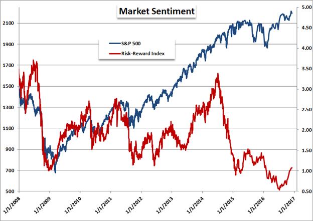 GBP/JPY ist eine Kombination aus gedrücktem Pfund und Risikotrends