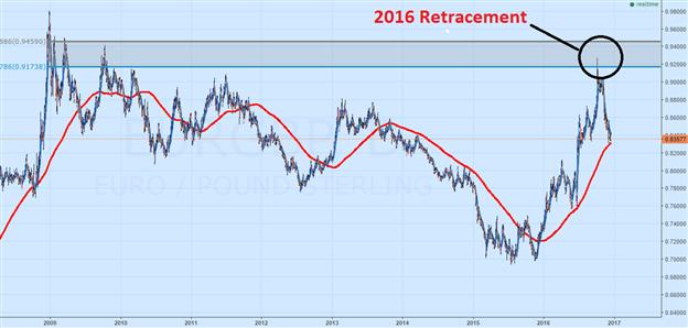 Potenzielle Trading-Gelegenheiten beim Währungspaar EUR/GBP finden