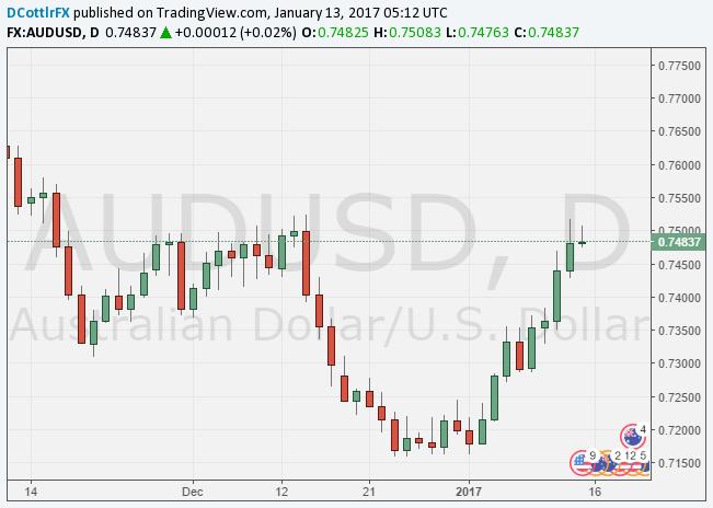 Australian Dollar Figthback Can Continue