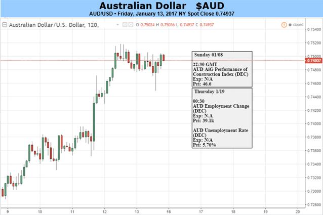 Le retour du dollar australien peut se prolonger