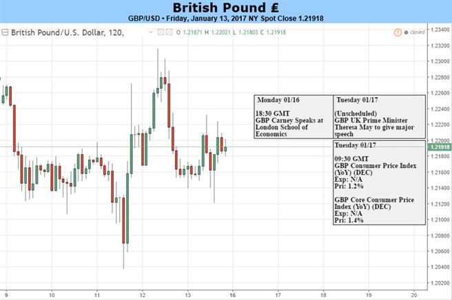 Le GBP s'accroche au support avant l'inflation et le discours de May sur le Brexit