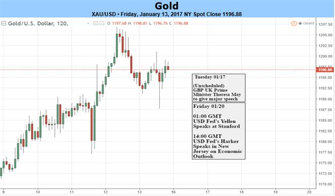 La faiblesse de l'or doit être considérée comme une opportunité - L'IPC des États-Unis est attendu