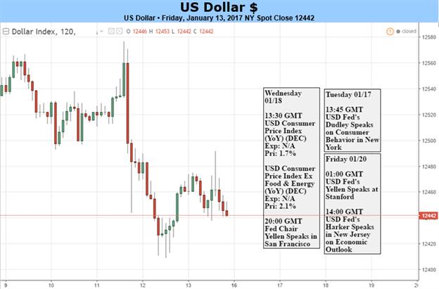 Le dollar américain peut chuter davantage à l'approche de l'Investiture de Trump