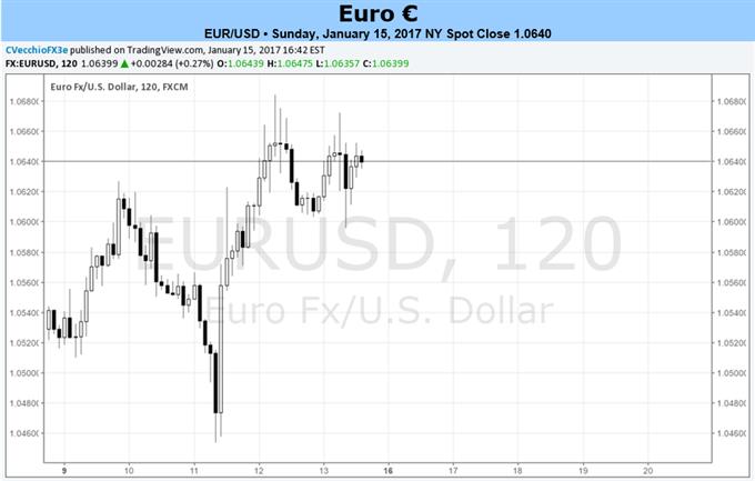 La paire EUR/USD prête à faire face à la neutralité de la BCE, bien que les données s'améliorent