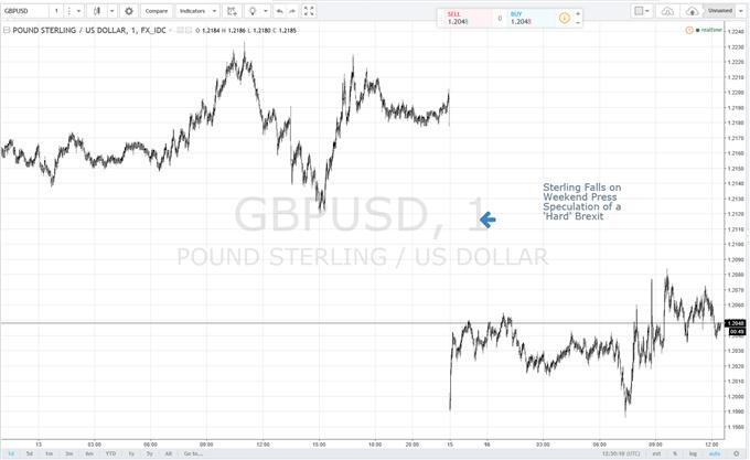 Brexit Briefing: The British Pound Weakens on UK PM's Speech Speculation