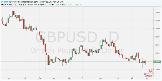 Will That Which Hurts the British Pound Always Lift UK Stocks?