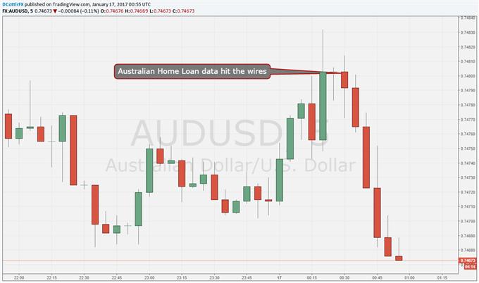 Australian Dollar Slips Despite Strong Home-Loans Beat