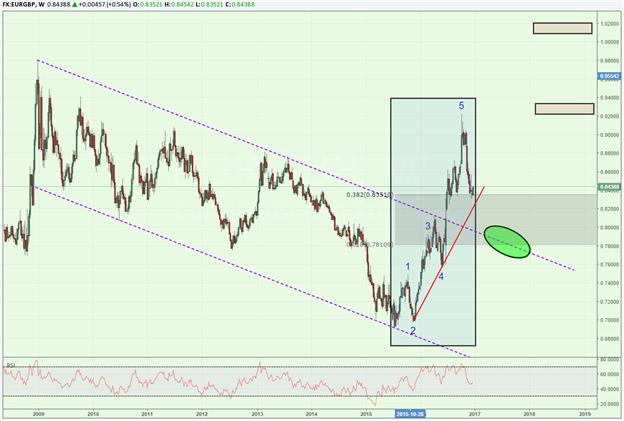 Ein normalerweise ruhiger EUR/GBP könnte vor einer übergroßen Bewegung stehen