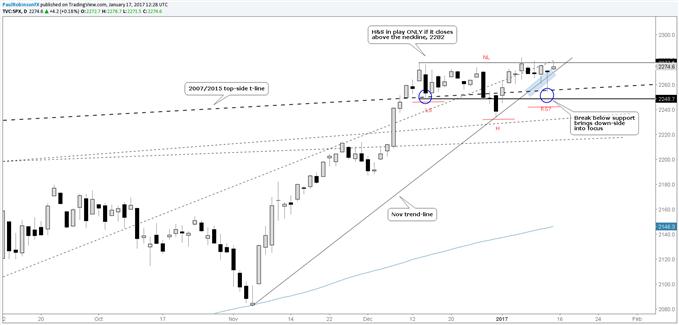 S&P 500 Tech Update: Abwärtsrisiko steigt - wichtige Level