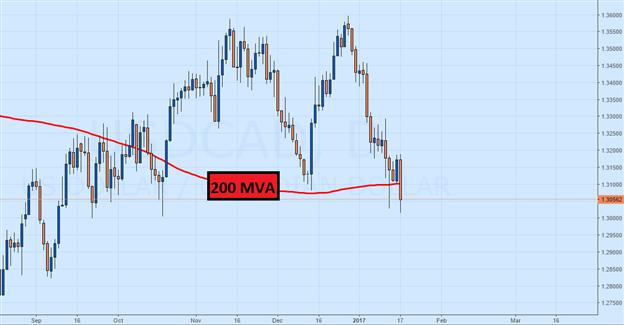 USD/CAD Dives Ahead of BOC Rate Decision