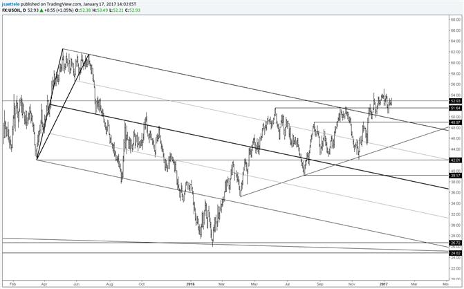 Crude Oil – 49 Still in Focus
