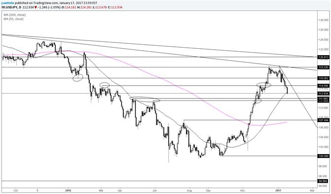 USD/JPY at 55 Day Average; Sub-112.00 Looks Big