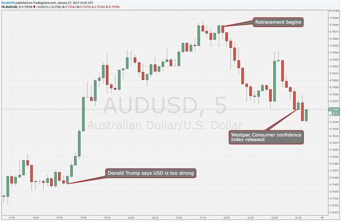 Aussie Dollar Retraces Despite Westpac Consumer Confidence Uptick