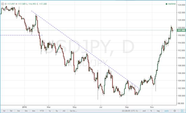 Besser für ein nicht so optimales Trading planen (USD/JPY)