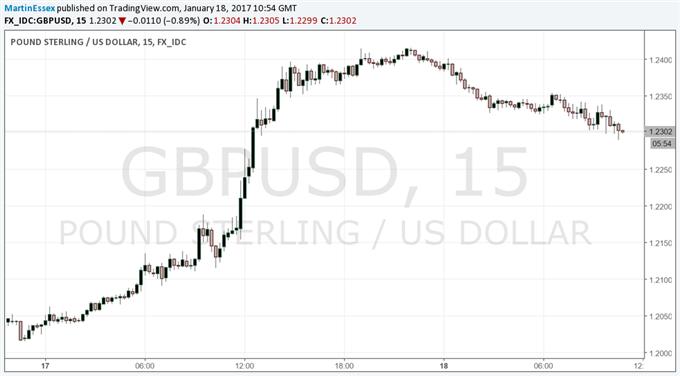 British Pound Eases Back Despite Strong UK Earnings Data