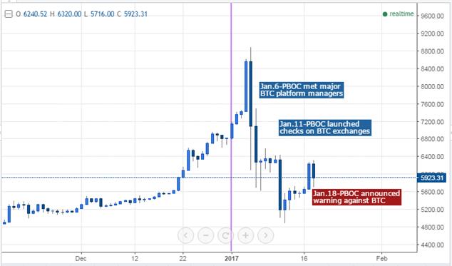 china 31 january bitcoins