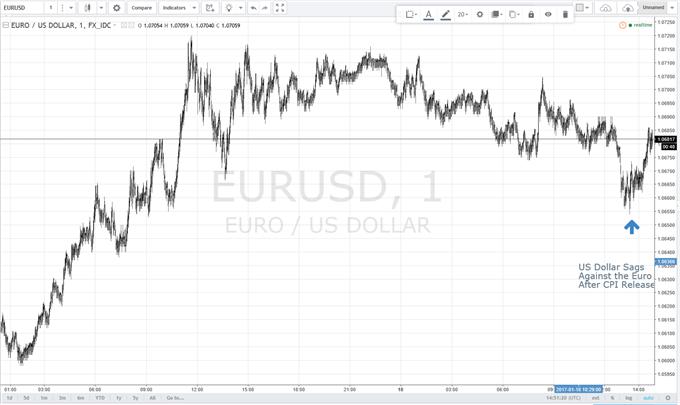 EUR/USD Rises After US Inflation Data