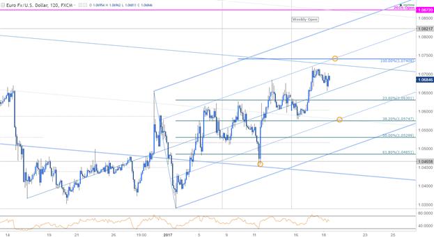 EUR/USD Rally Eyes Near-term Resistance Ahead of ECB