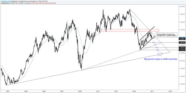 NZD/USD, Gold/Silber – Mehr Verluste vor Erreichen eines Bodens