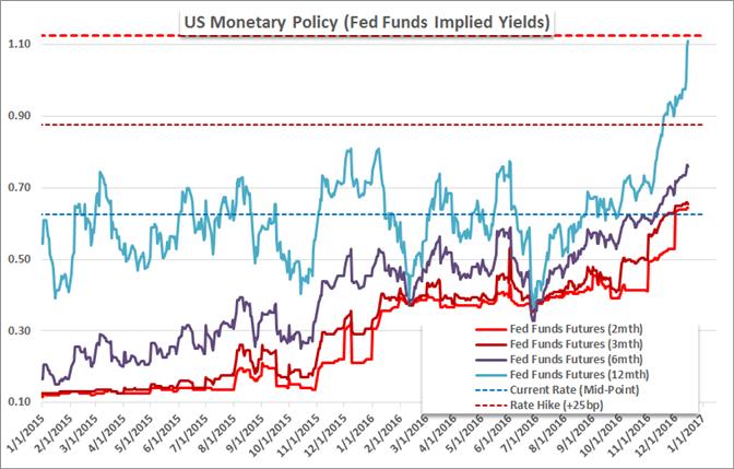 Zahlreiche Faktoren könnten Dollar über 14-Jahres-Hoch laufen lassen