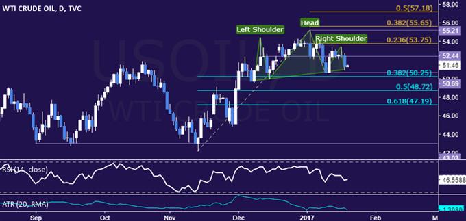 Le prix du pétrole brut chute alors que l'AIE attise les prévisions d'augmentation de production
