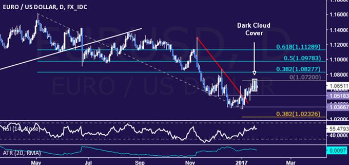 Technische Analyse EUR/USD: Euro weist Anzeichen für ein Topping auf