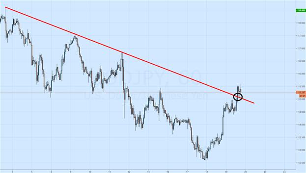 USD/JPY Trendline Breakout