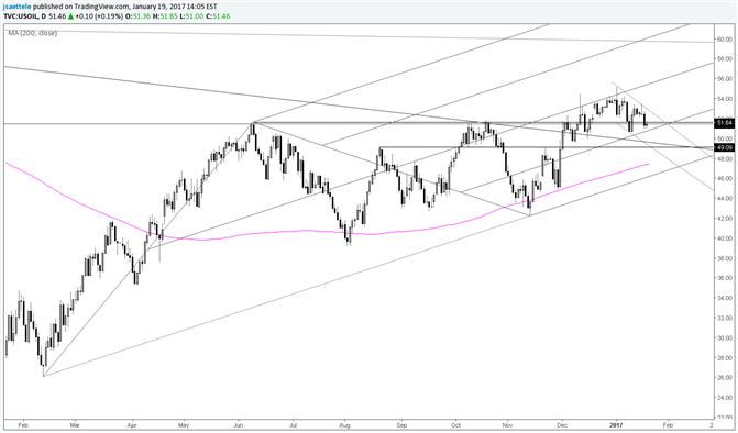 Crude Oil – Major Failed Breakout Risk