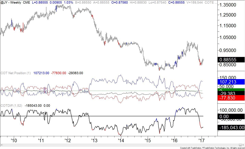 Cot Crude Oil Speculative Longs Surpass June  Reading