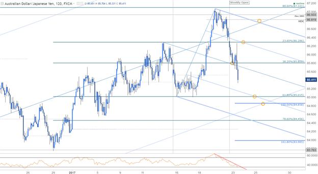 AUD/JPY 120min Chart