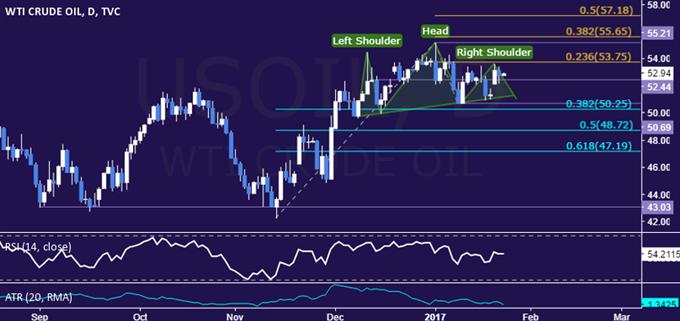 Crude Oil Prices Look to API Inventory Data to Break Deadlock