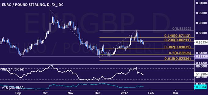 EUR/GBP Technical Analysis: Taking Aim Below 0.85 Figure