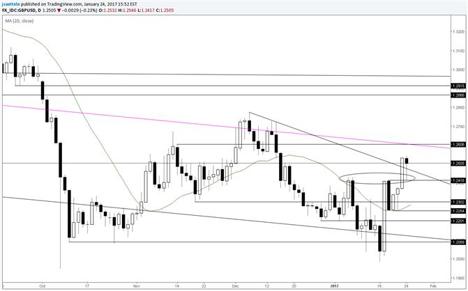 GBP/USD – Constructive above 1.2250