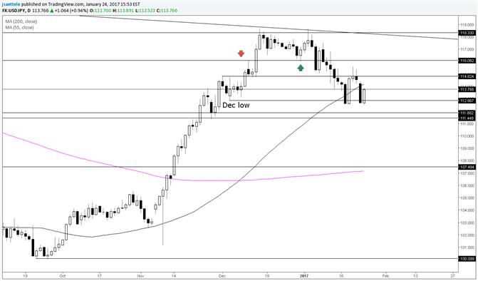 USD/JPY December Low is Bears' Kryponite
