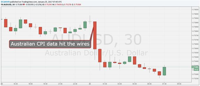 Asia Stocks Inch Up as US Dollar Slips Back