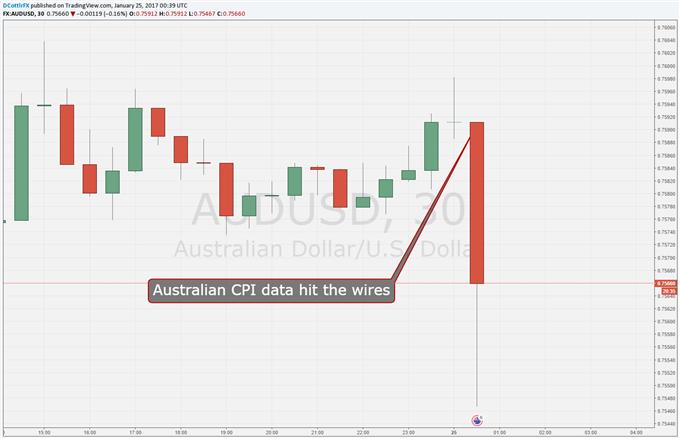 Australian Dollar Slides Thanks to CPI Miss