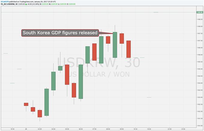 Korean Won Steady Despite Disappointing Growth