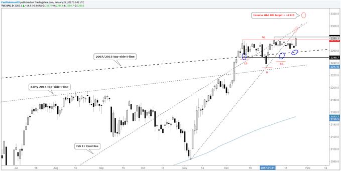 Perspective technique du S&P 500 : tendance haussière, Nasdaq 100/Dow niveaux en jeu