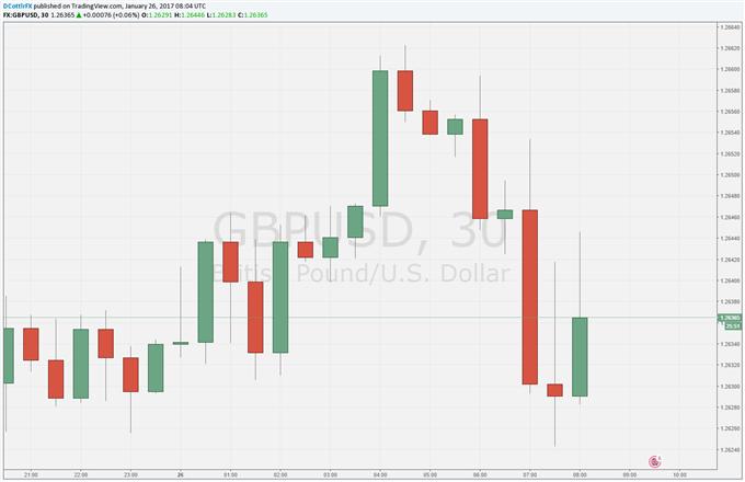 Asian Stocks Track the Dow Higher, US Dollar Follows