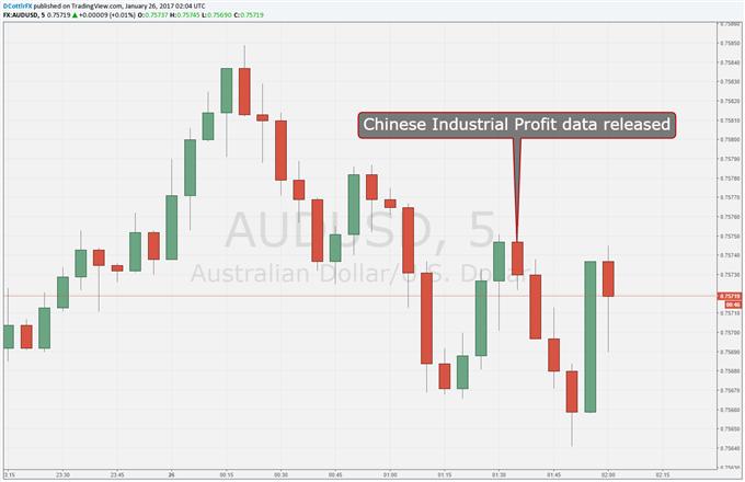 Australian Dollar Dips On China Profit Pullback